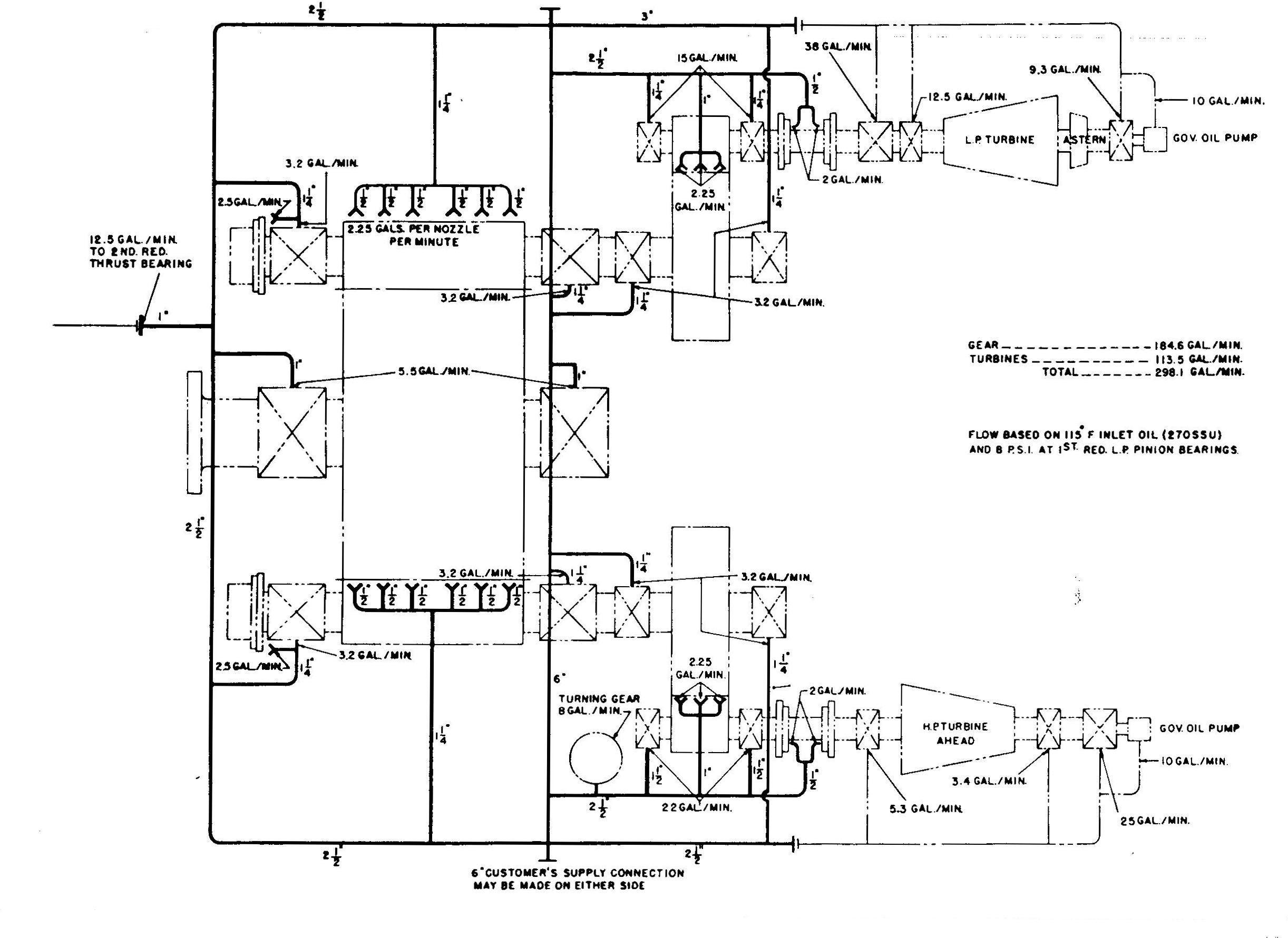Tsps Engineering Manual Piping Diagram Ship Lube Oil Flow To Bearing And Gears