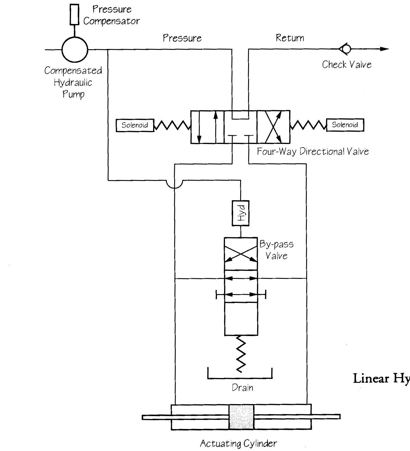 Linear Hydraulic Power Unit
