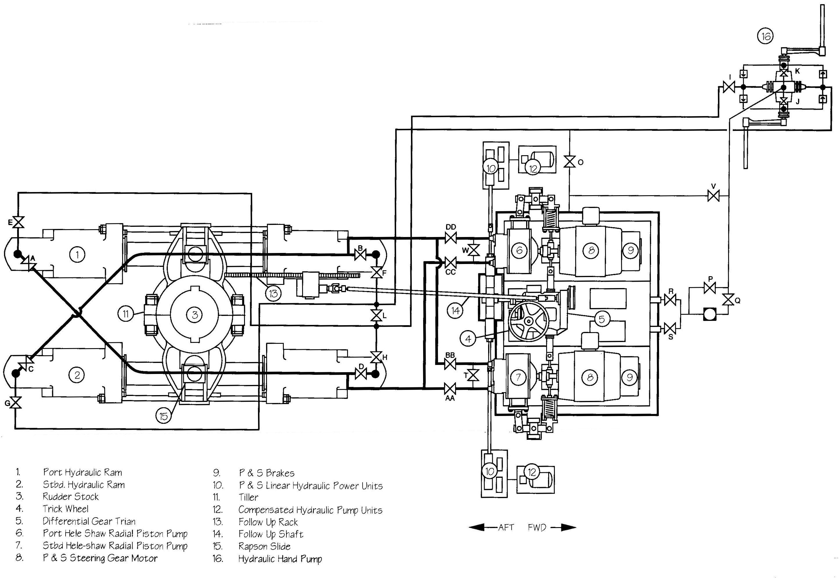 Steering Gear Hydraulic Systems