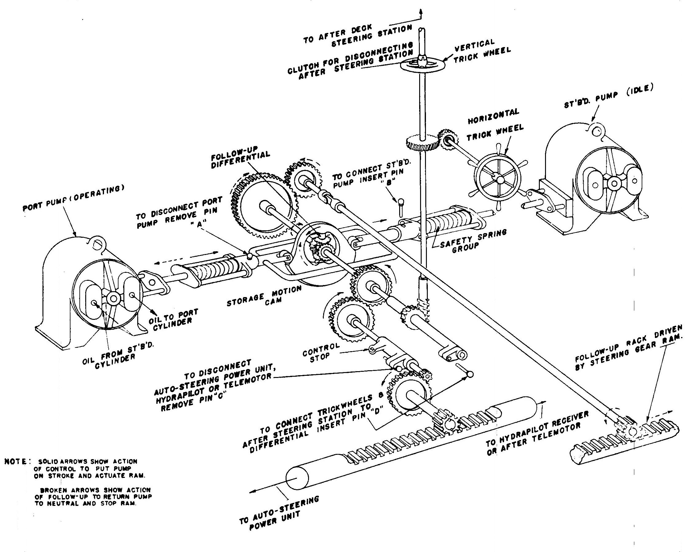 Tsps Engineering Manual Steering Schematic Differential Follow Up Control