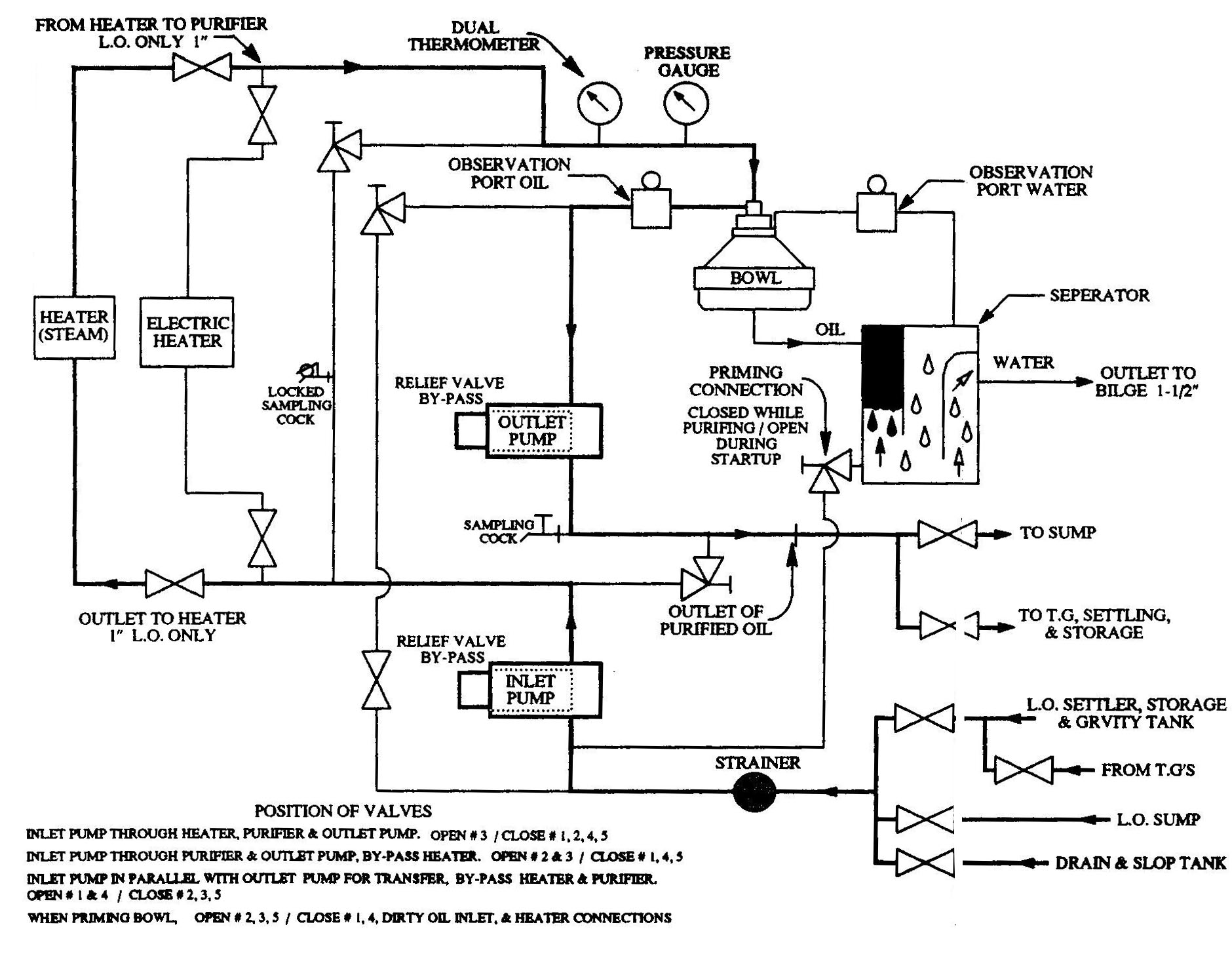 Tsps Engineering Manual Oil Tank Schematic Lube Purifier System