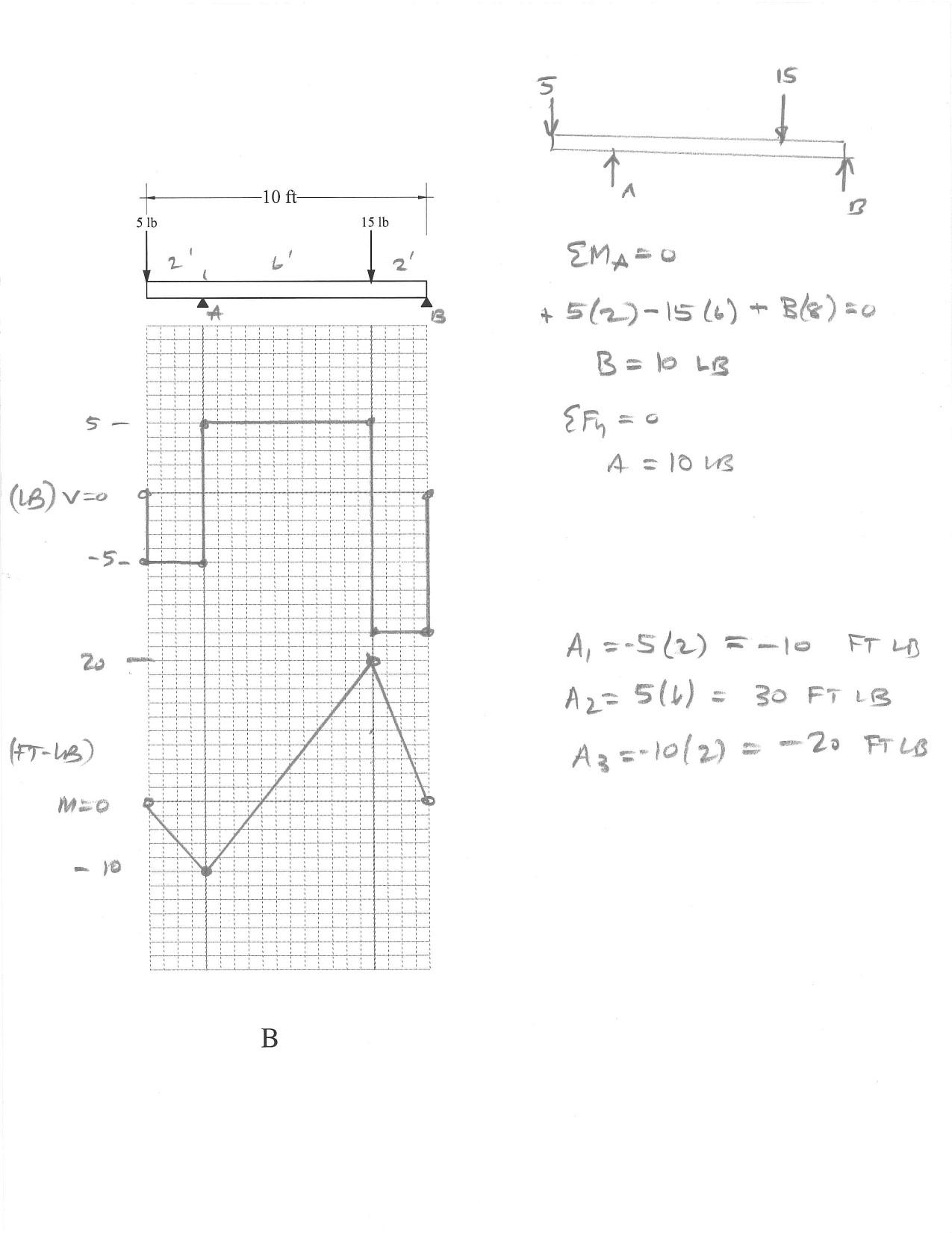 39  v  u0026 m diagrams concentrated loads  u0026 moments